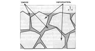 Этапы пломбирования композитами светового отверждения